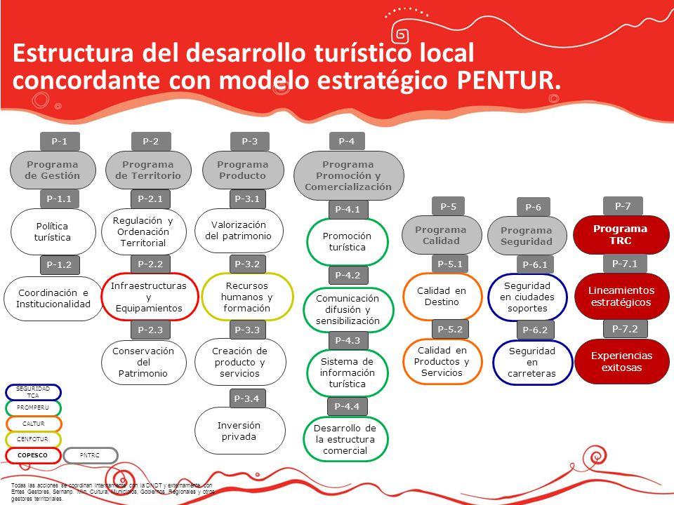 Programa de Territorio Programa Promoción y Comercialización