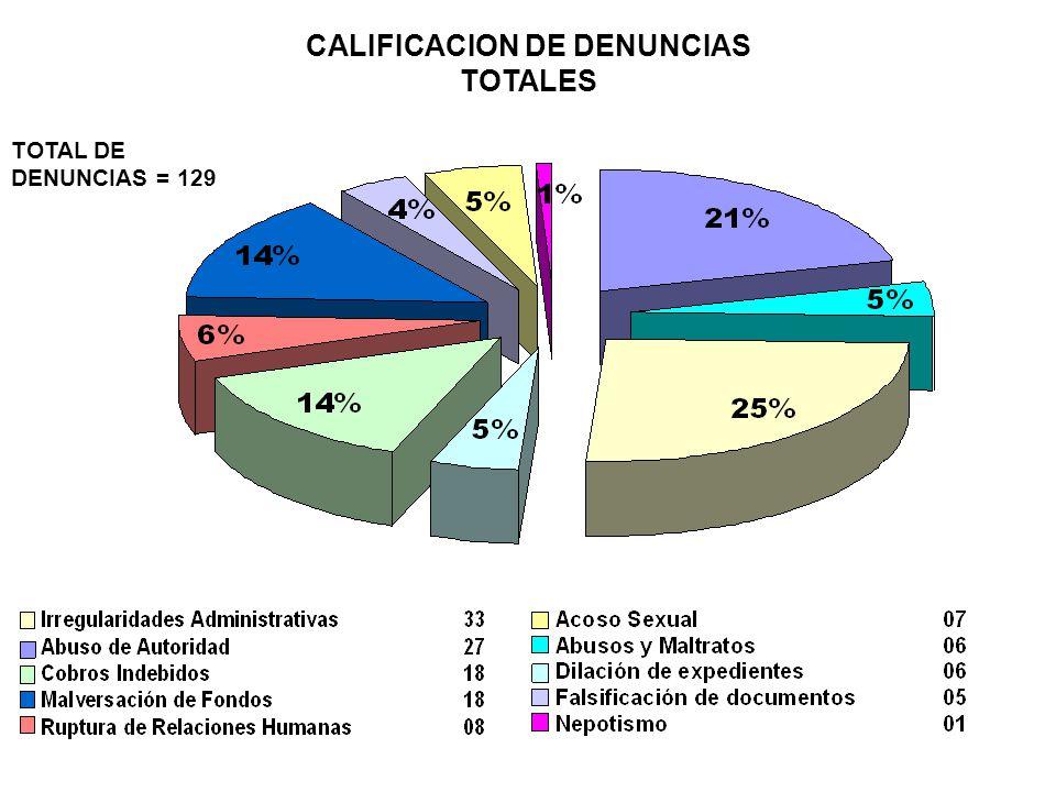 CALIFICACION DE DENUNCIAS