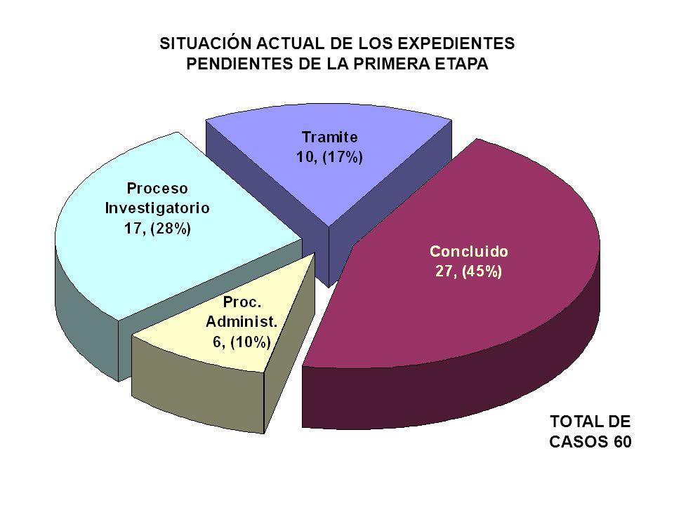 SITUACIÓN ACTUAL DE LOS EXPEDIENTES PENDIENTES DE LA PRIMERA ETAPA