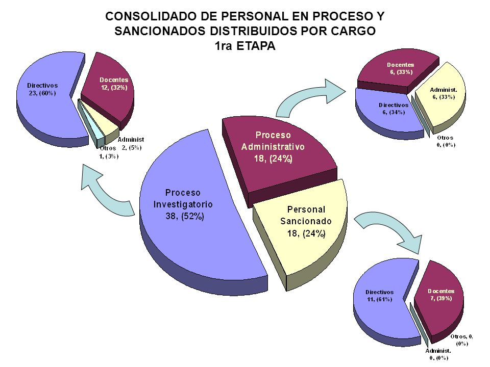 CONSOLIDADO DE PERSONAL EN PROCESO Y SANCIONADOS DISTRIBUIDOS POR CARGO