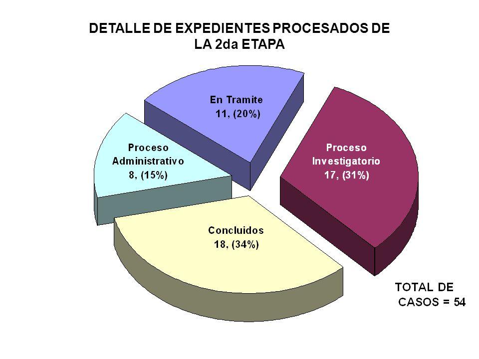 DETALLE DE EXPEDIENTES PROCESADOS DE LA 2da ETAPA