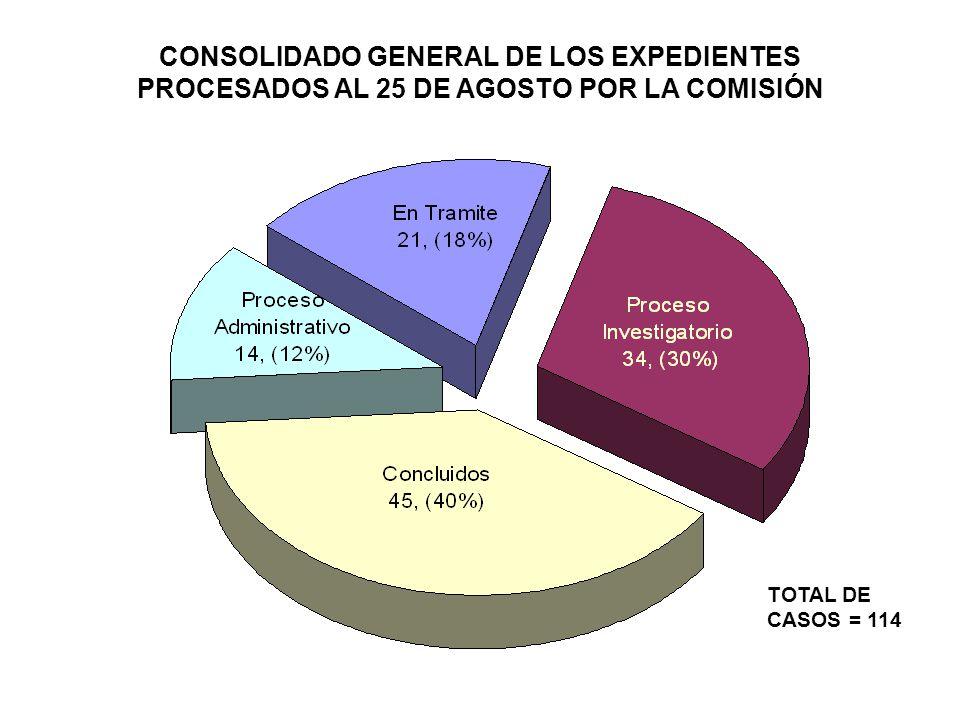 CONSOLIDADO GENERAL DE LOS EXPEDIENTES PROCESADOS AL 25 DE AGOSTO POR LA COMISIÓN