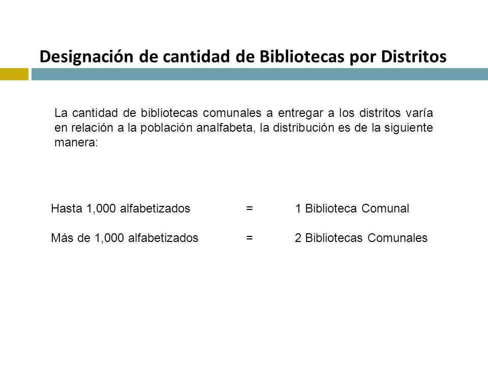 Designación de cantidad de Bibliotecas por Distritos