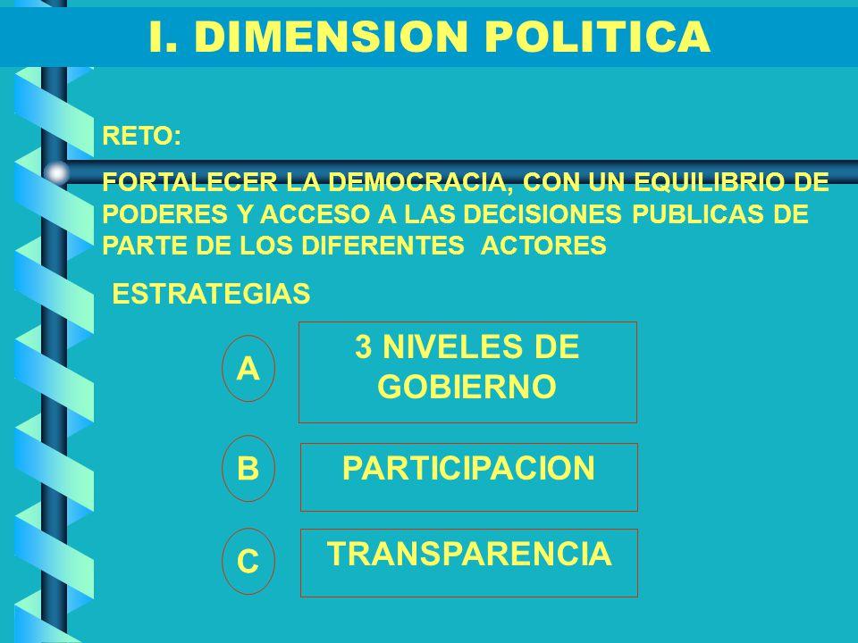 I. DIMENSION POLITICA 3 NIVELES DE GOBIERNO A B PARTICIPACION