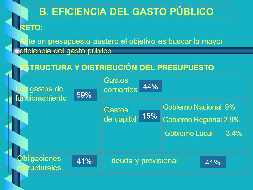 B. EFICIENCIA DEL GASTO PÚBLICO