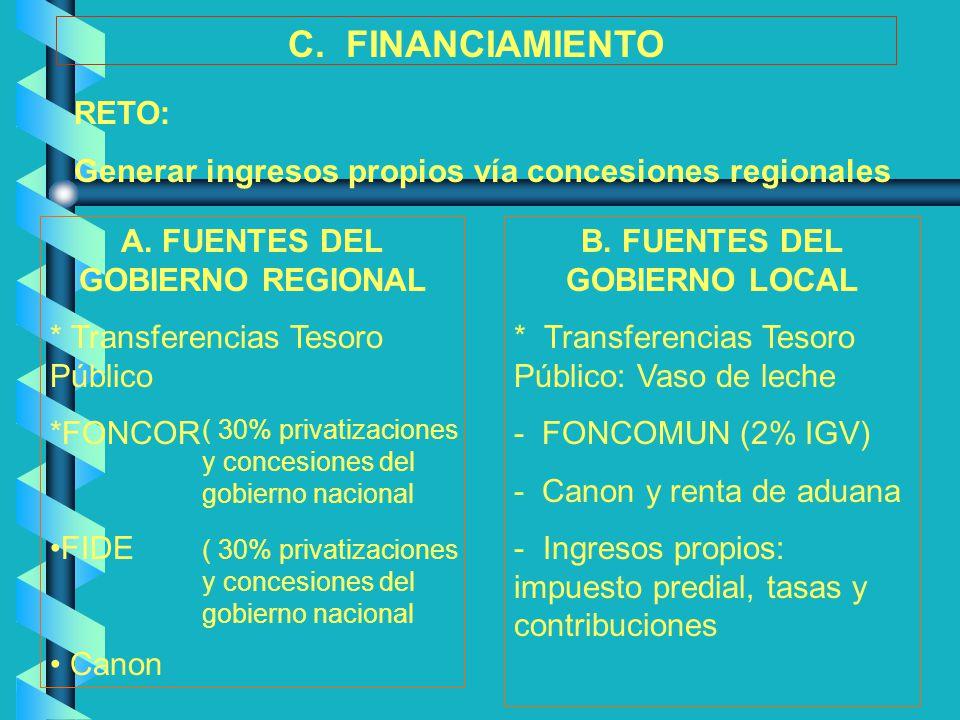 A. FUENTES DEL GOBIERNO REGIONAL B. FUENTES DEL GOBIERNO LOCAL