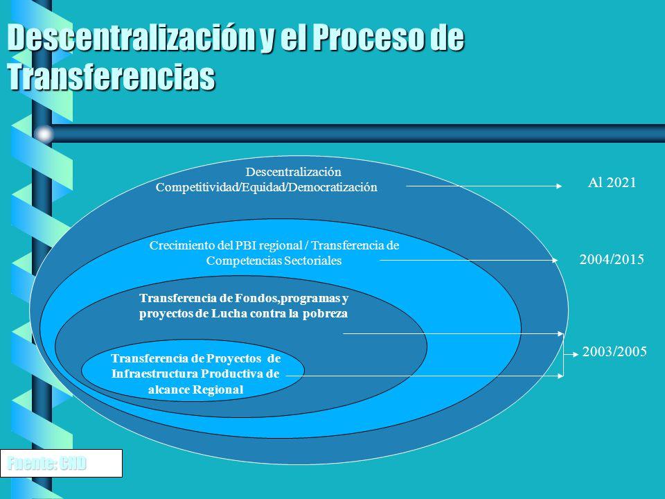 Descentralización y el Proceso de Transferencias