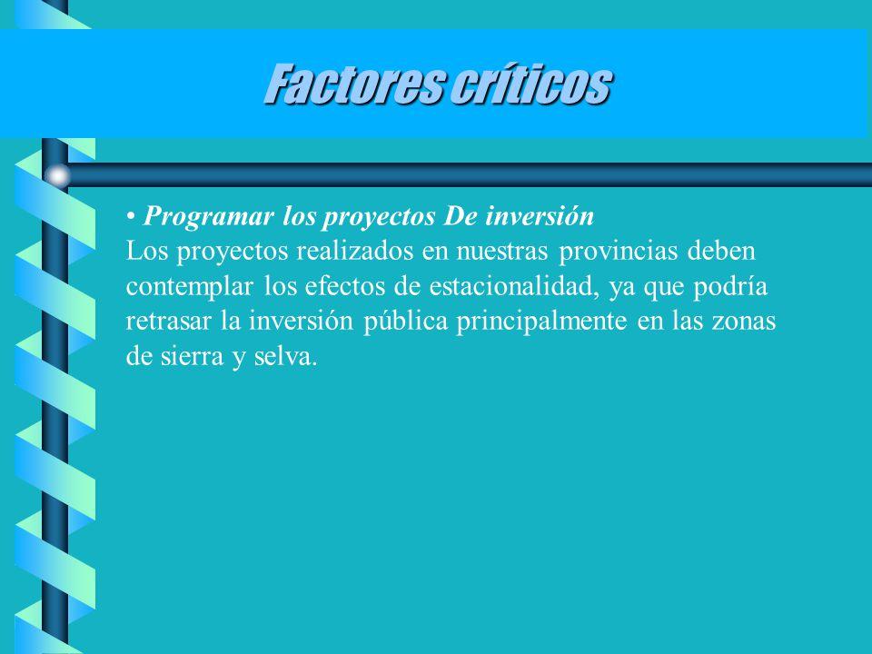 Factores críticos Programar los proyectos De inversión