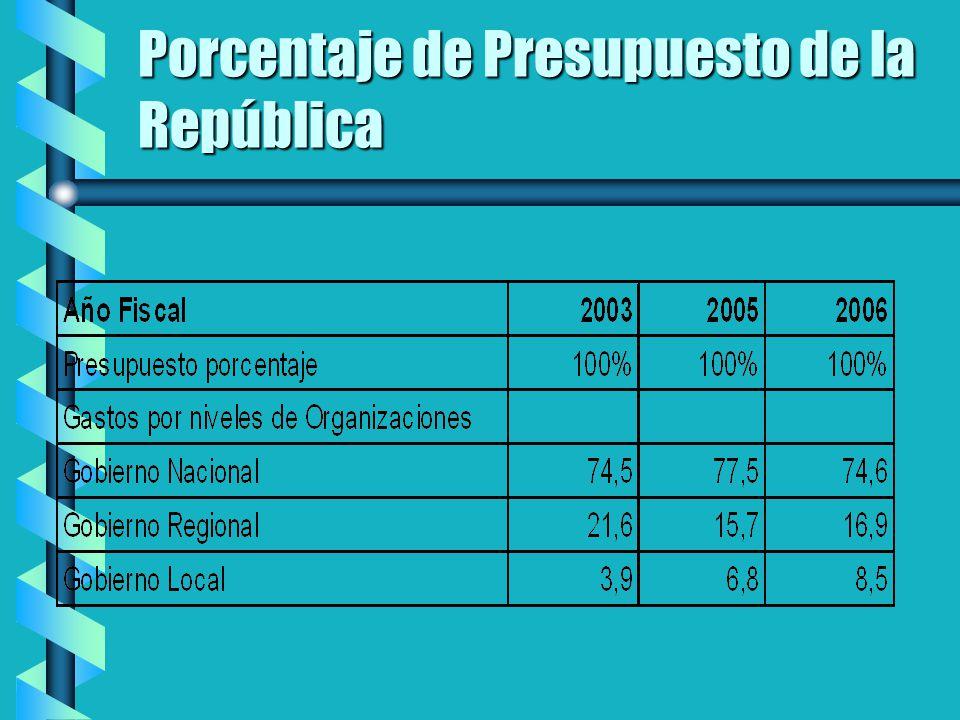 Porcentaje de Presupuesto de la República