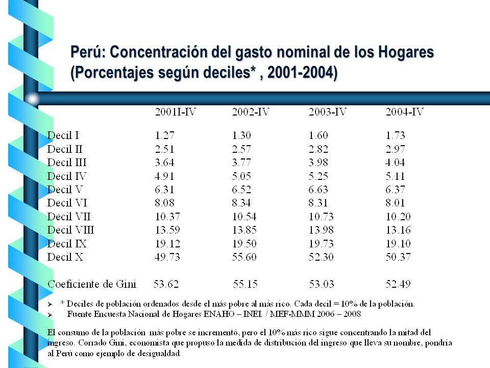 Perú: Concentración del gasto nominal de los Hogares (Porcentajes según deciles* , 2001-2004)