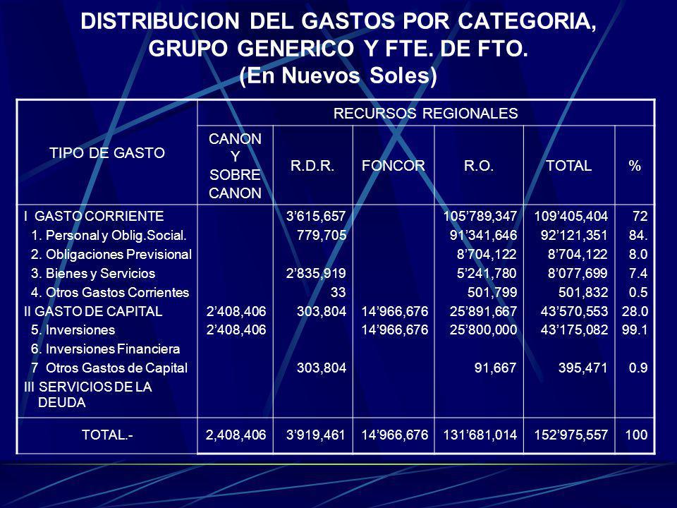 DISTRIBUCION DEL GASTOS POR CATEGORIA, GRUPO GENERICO Y FTE. DE FTO