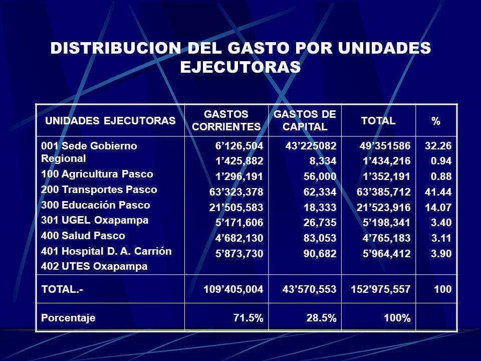 DISTRIBUCION DEL GASTO POR UNIDADES EJECUTORAS
