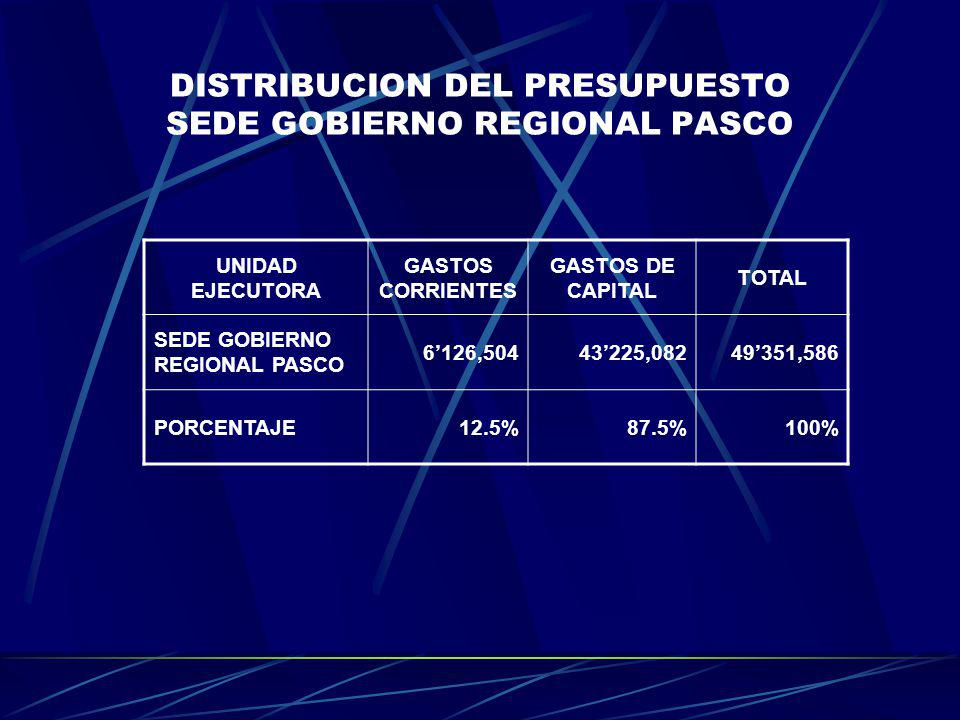 DISTRIBUCION DEL PRESUPUESTO SEDE GOBIERNO REGIONAL PASCO