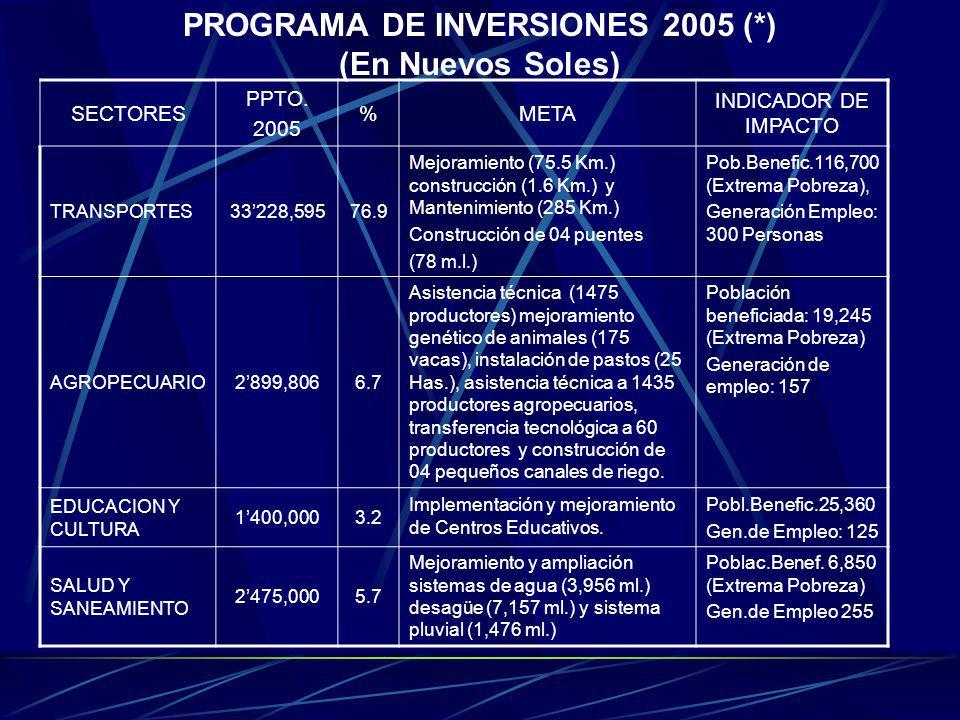PROGRAMA DE INVERSIONES 2005 (*) (En Nuevos Soles)