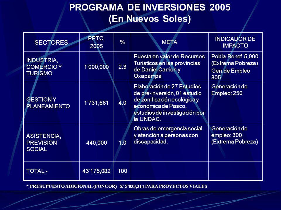 PROGRAMA DE INVERSIONES 2005 (En Nuevos Soles)
