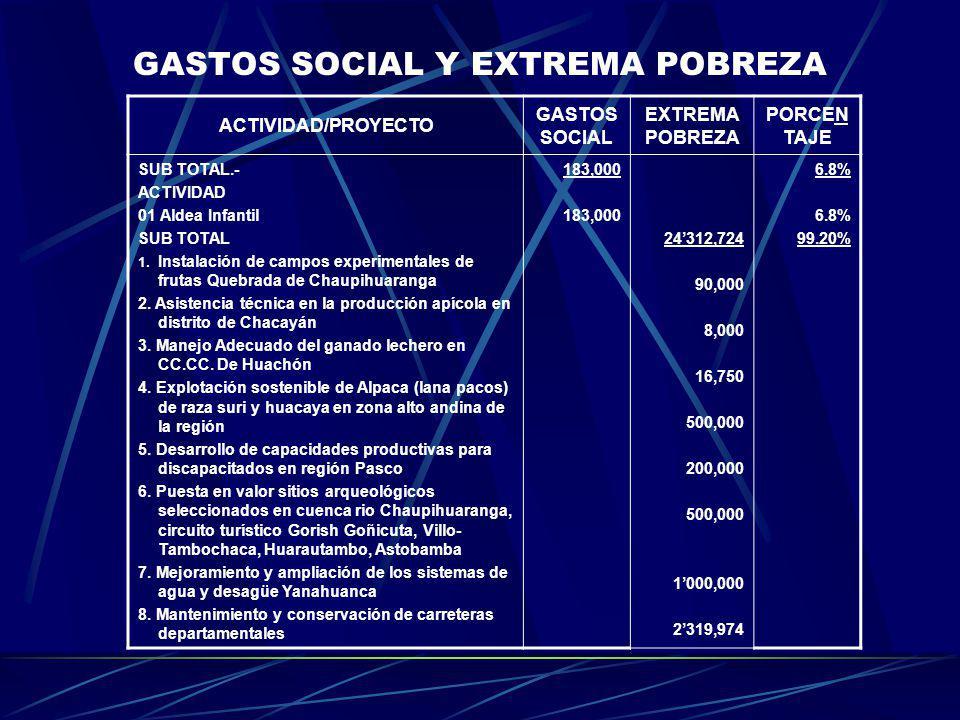 GASTOS SOCIAL Y EXTREMA POBREZA