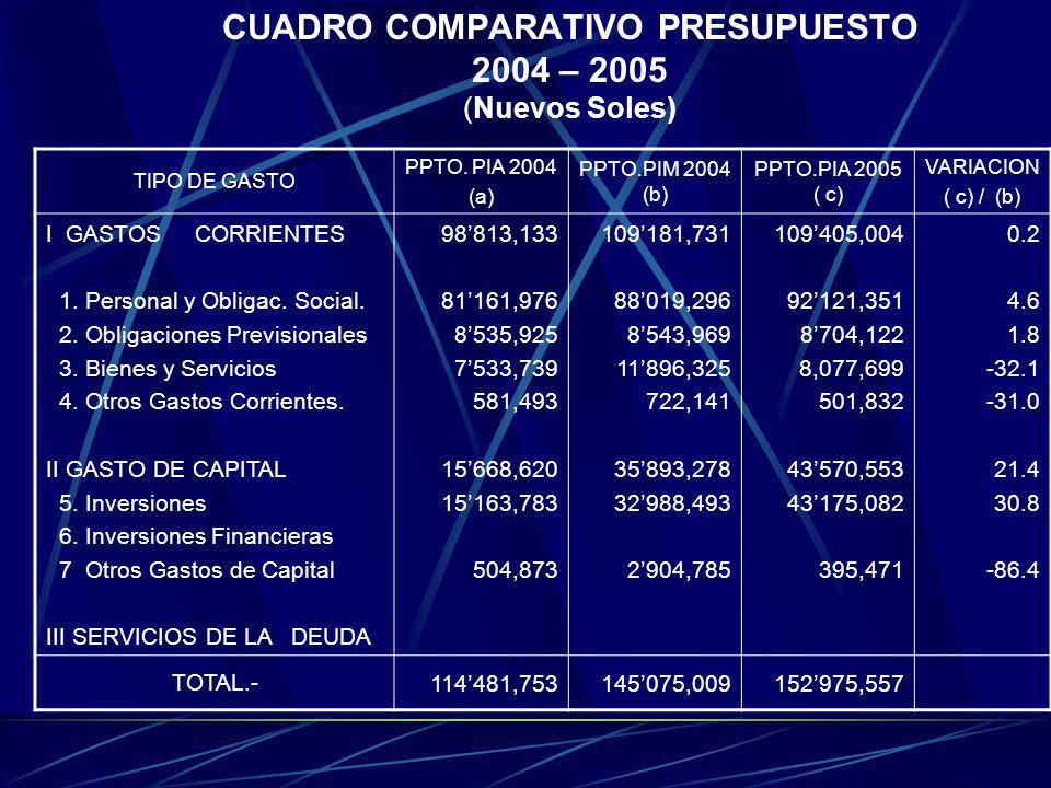 CUADRO COMPARATIVO PRESUPUESTO 2004 – 2005 (Nuevos Soles)