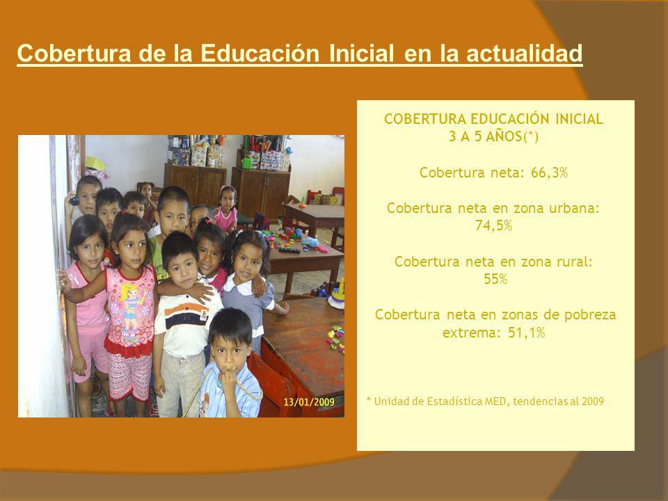 Cobertura de la Educación Inicial en la actualidad