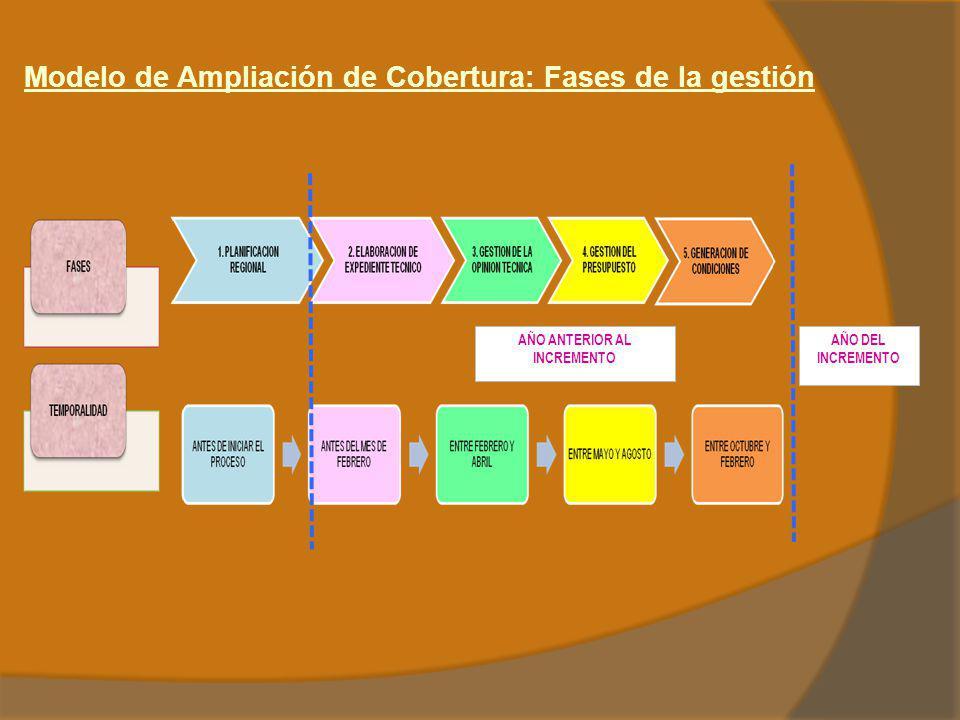 Modelo de Ampliación de Cobertura: Fases de la gestión