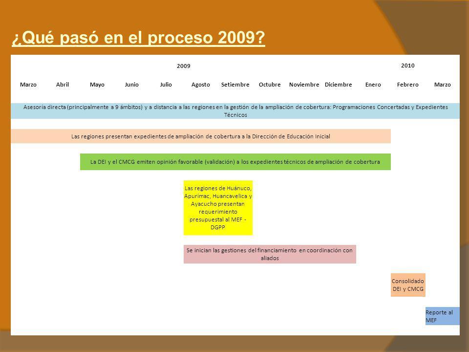 ¿Qué pasó en el proceso 2009 2009 2010 Marzo Abril Mayo Junio Julio