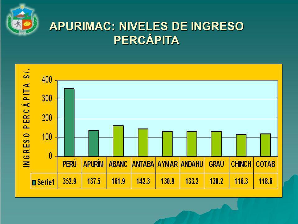 APURIMAC: NIVELES DE INGRESO PERCÁPITA