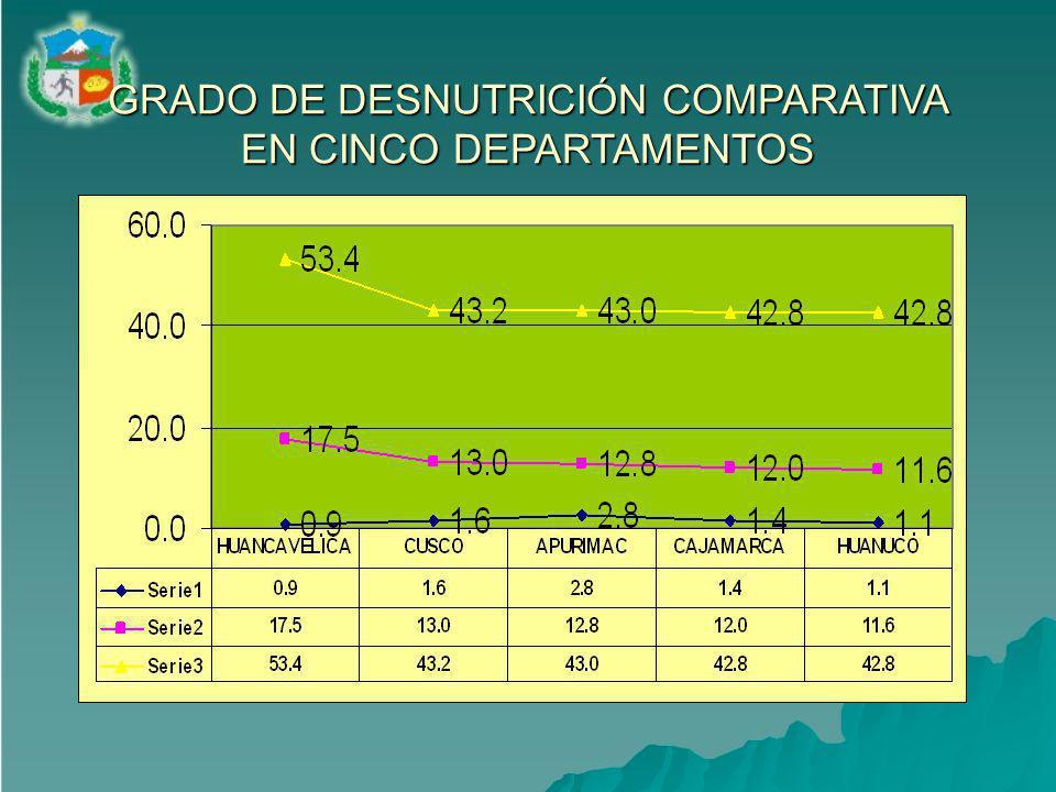 GRADO DE DESNUTRICIÓN COMPARATIVA EN CINCO DEPARTAMENTOS