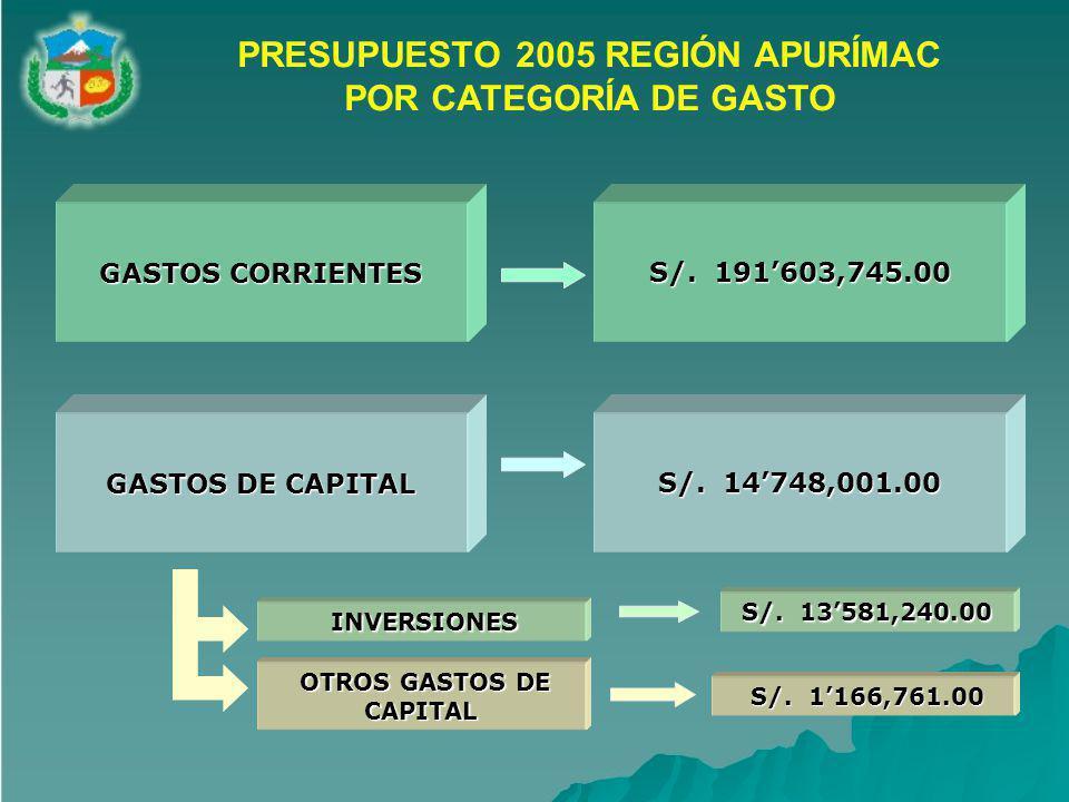 PRESUPUESTO 2005 REGIÓN APURÍMAC OTROS GASTOS DE CAPITAL