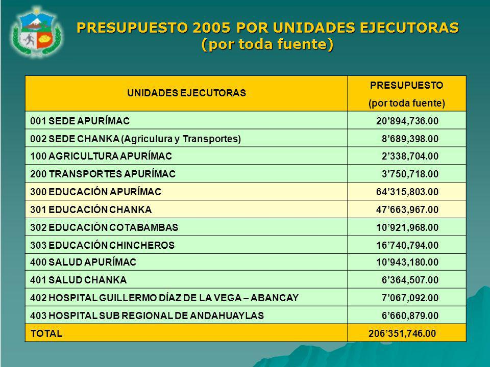 PRESUPUESTO 2005 POR UNIDADES EJECUTORAS