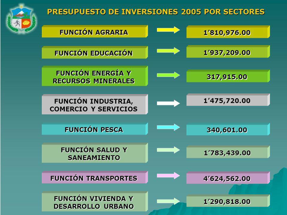 PRESUPUESTO DE INVERSIONES 2005 POR SECTORES