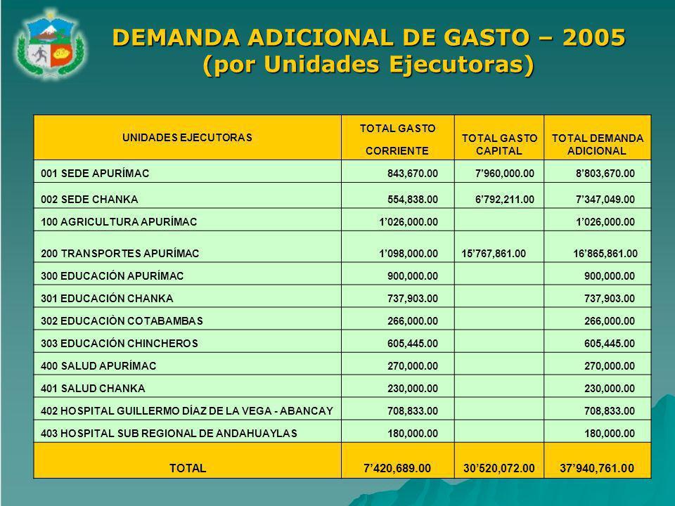 DEMANDA ADICIONAL DE GASTO – 2005 (por Unidades Ejecutoras)