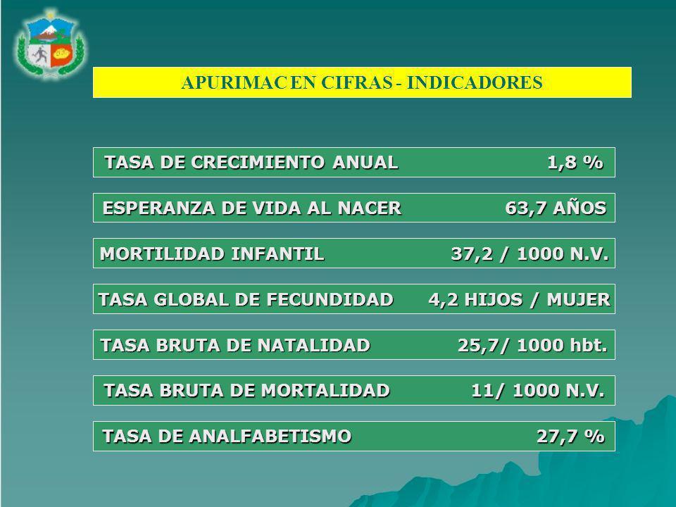 APURIMAC EN CIFRAS - INDICADORES