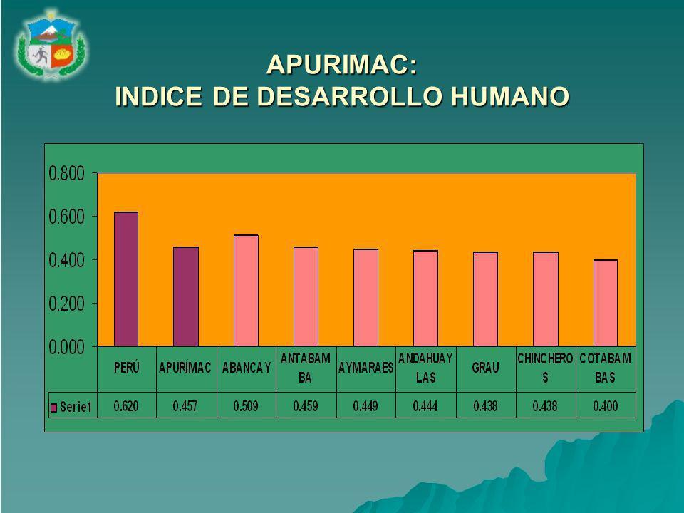 APURIMAC: INDICE DE DESARROLLO HUMANO