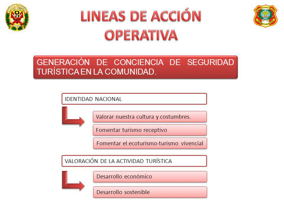 LINEAS DE ACCIÓN OPERATIVA