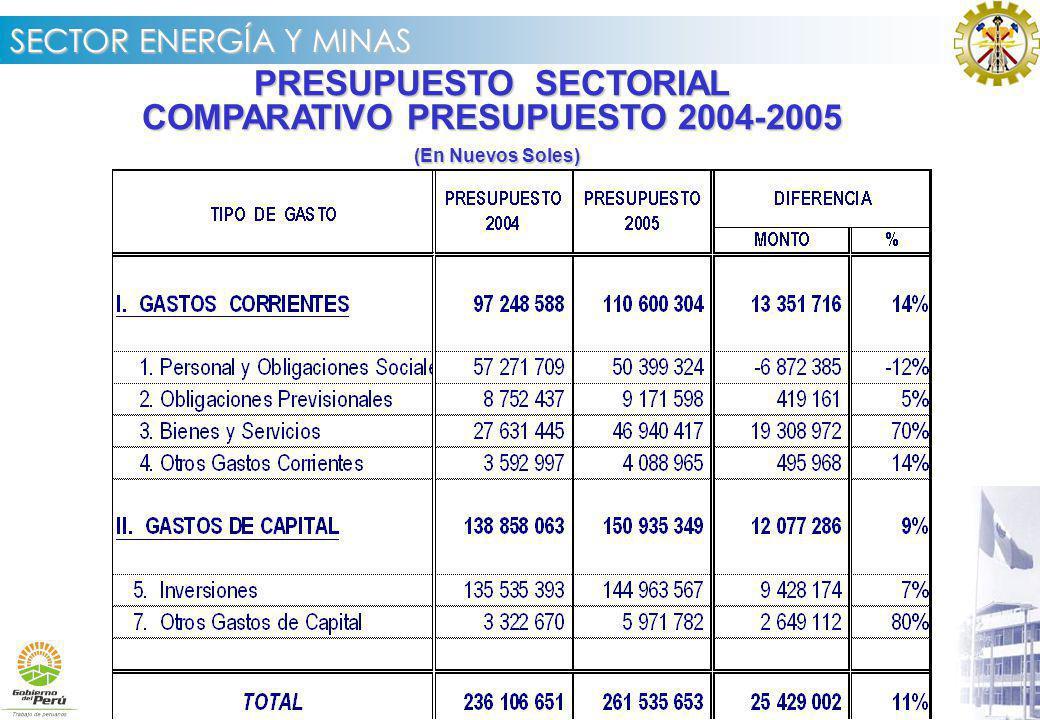PRESUPUESTO SECTORIAL COMPARATIVO PRESUPUESTO 2004-2005
