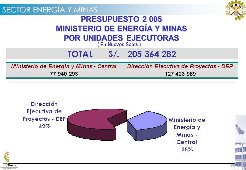 MINISTERIO DE ENERGÍA Y MINAS POR UNIDADES EJECUTORAS