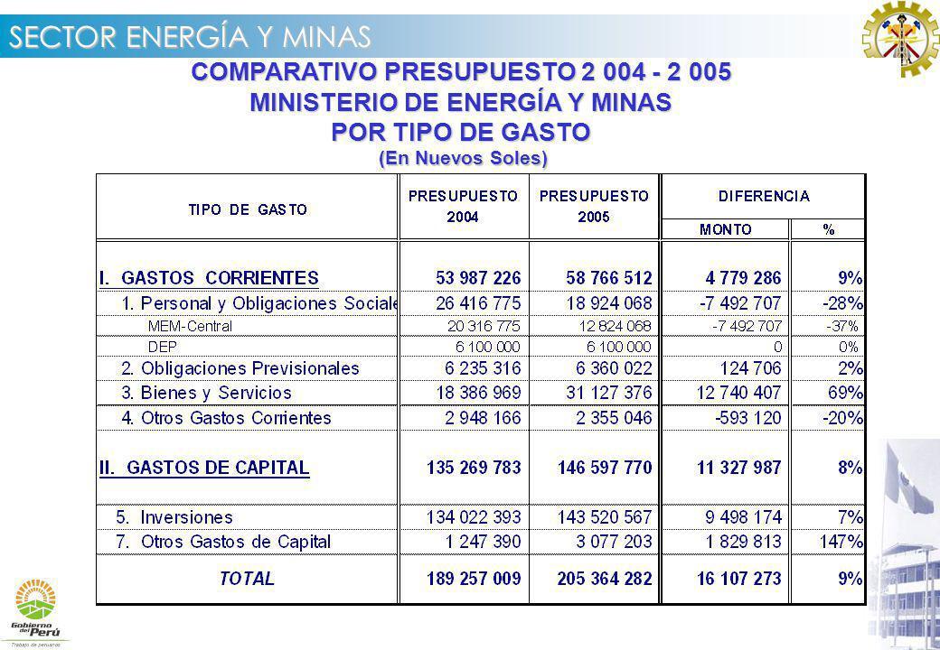 COMPARATIVO PRESUPUESTO 2 004 - 2 005