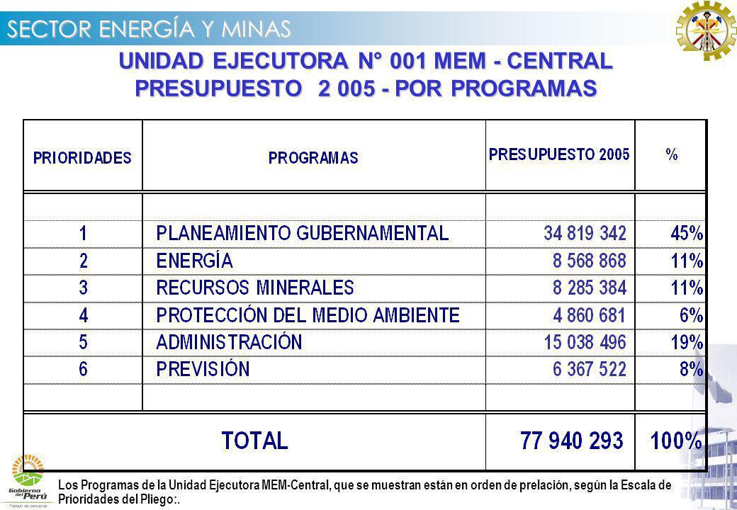 UNIDAD EJECUTORA N° 001 MEM - CENTRAL PRESUPUESTO 2 005 - POR PROGRAMAS