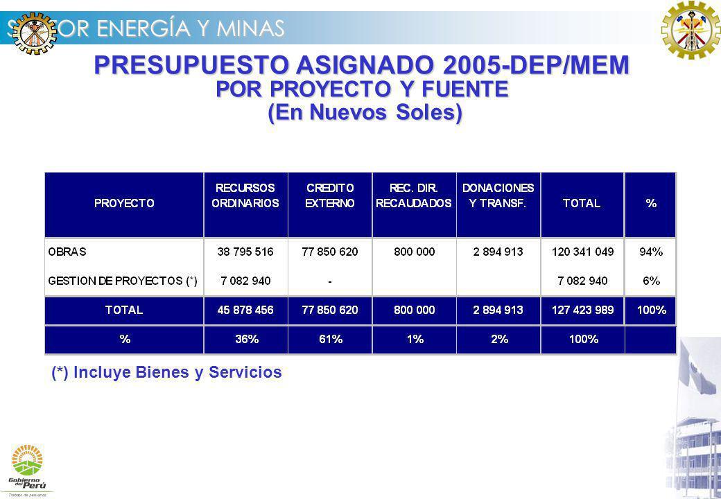 PRESUPUESTO ASIGNADO 2005-DEP/MEM POR PROYECTO Y FUENTE (En Nuevos Soles)