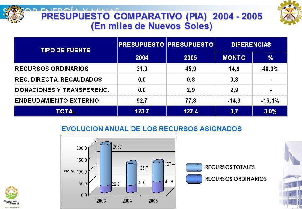 PRESUPUESTO COMPARATIVO (PIA) 2004 - 2005 (En miles de Nuevos Soles)