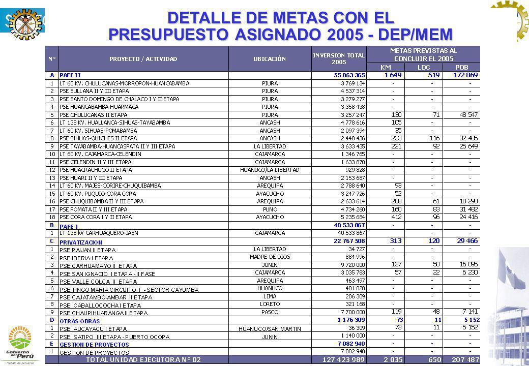 DETALLE DE METAS CON EL PRESUPUESTO ASIGNADO 2005 - DEP/MEM