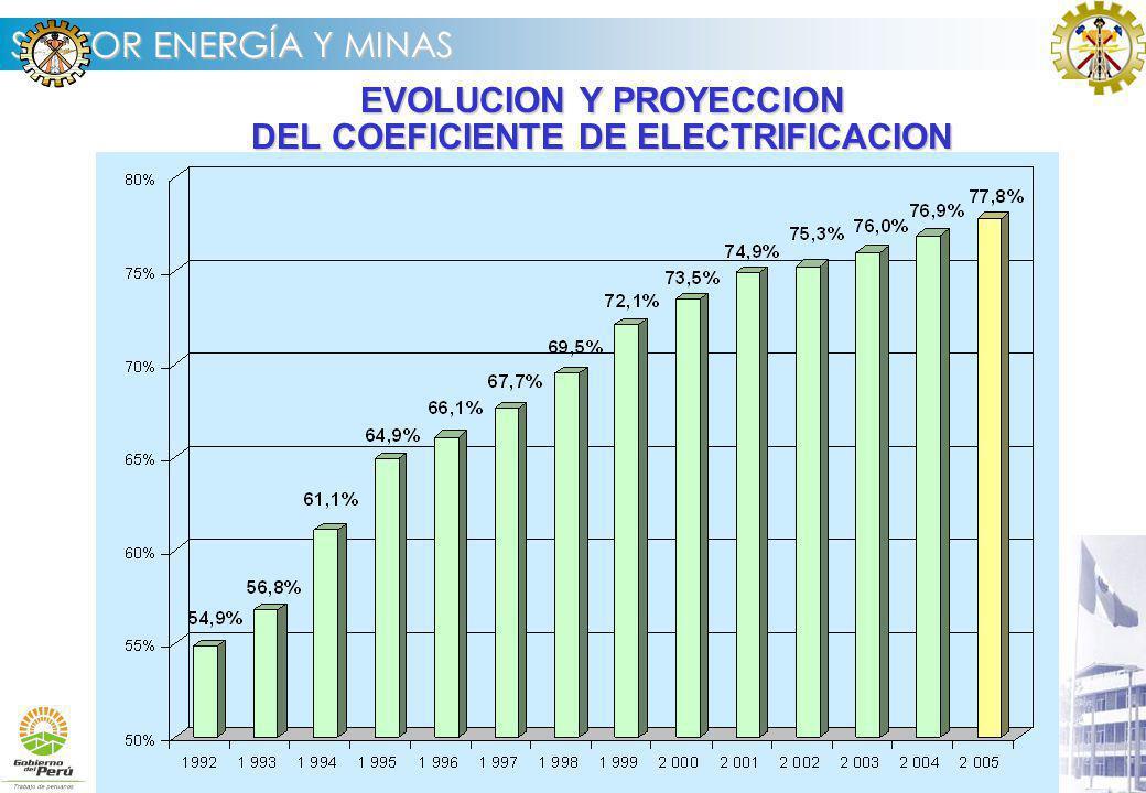 EVOLUCION Y PROYECCION DEL COEFICIENTE DE ELECTRIFICACION