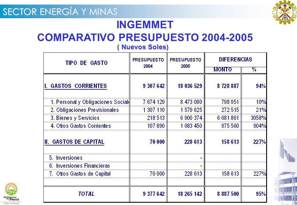 COMPARATIVO PRESUPUESTO 2004-2005