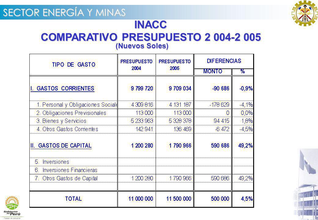 COMPARATIVO PRESUPUESTO 2 004-2 005