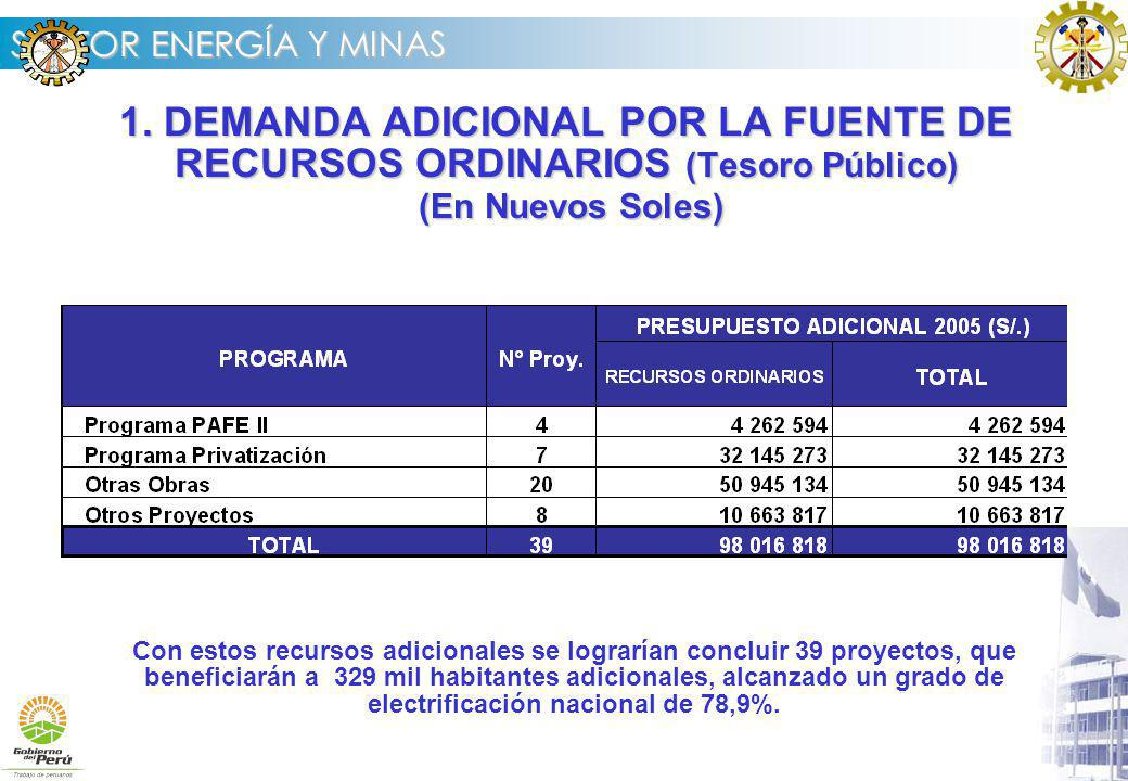 1. DEMANDA ADICIONAL POR LA FUENTE DE RECURSOS ORDINARIOS (Tesoro Público) (En Nuevos Soles)