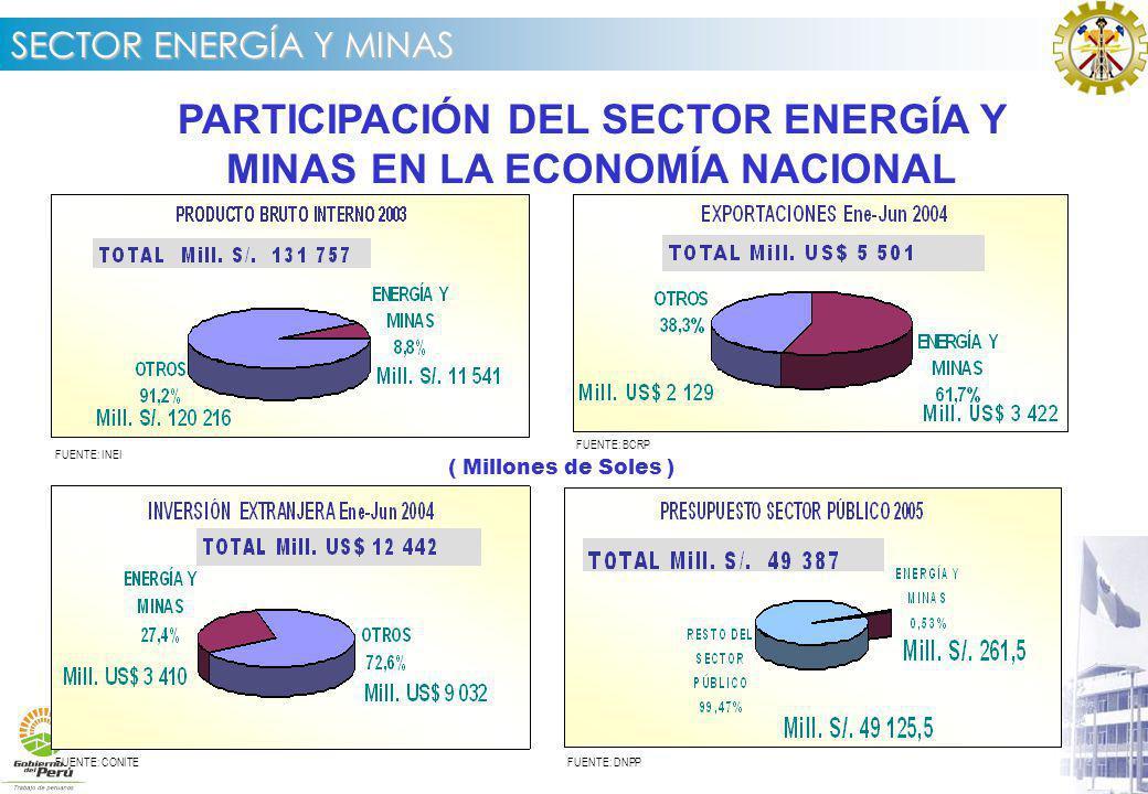 PARTICIPACIÓN DEL SECTOR ENERGÍA Y MINAS EN LA ECONOMÍA NACIONAL