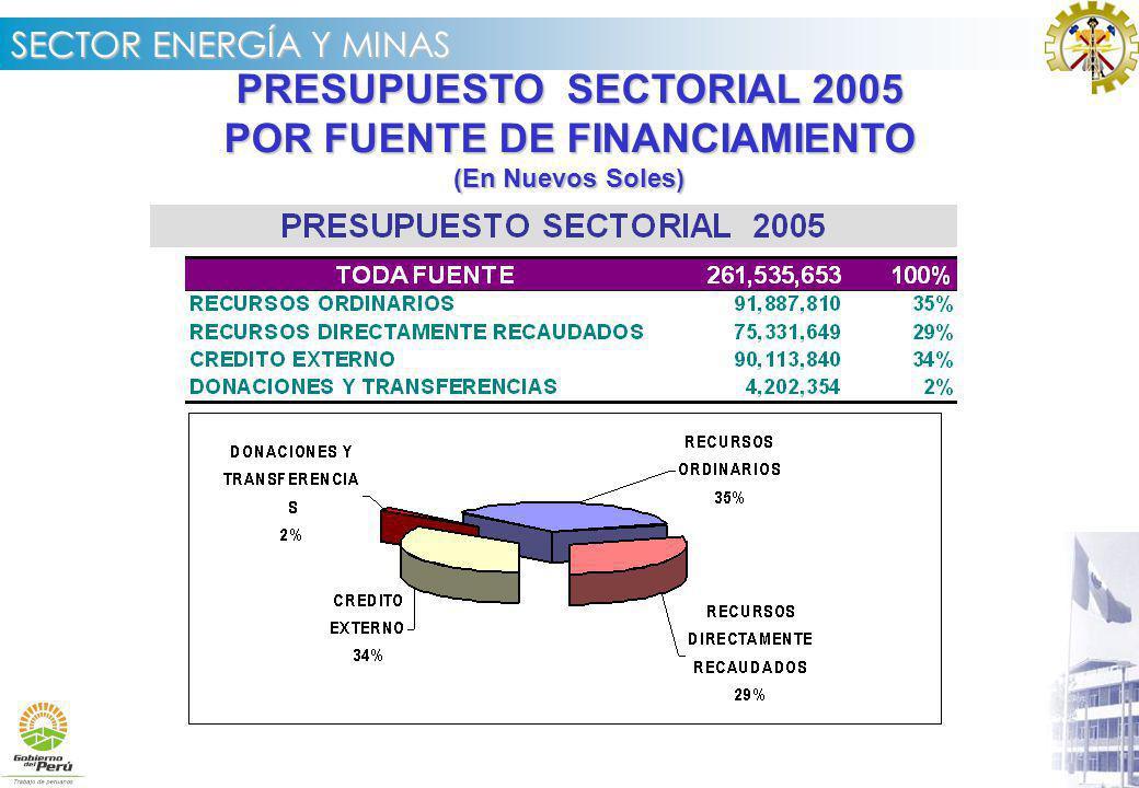 PRESUPUESTO SECTORIAL 2005 POR FUENTE DE FINANCIAMIENTO
