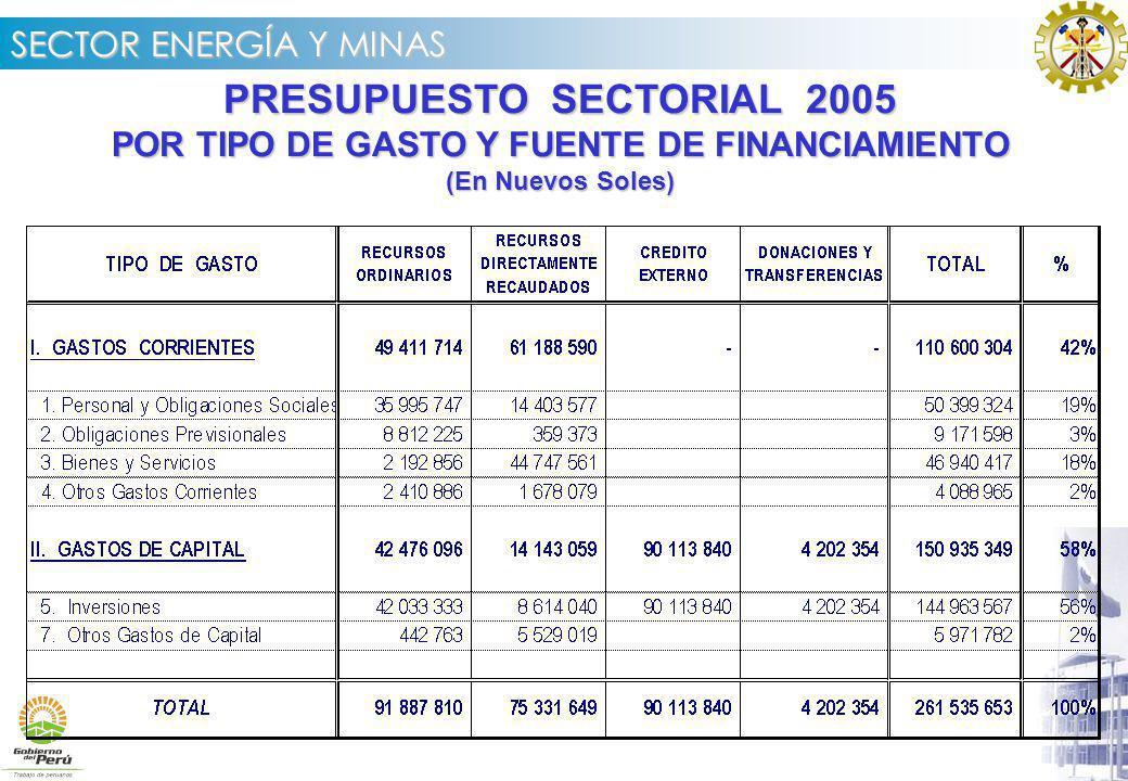 PRESUPUESTO SECTORIAL 2005