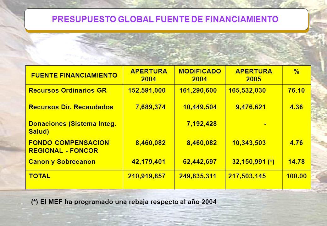 PRESUPUESTO GLOBAL FUENTE DE FINANCIAMIENTO