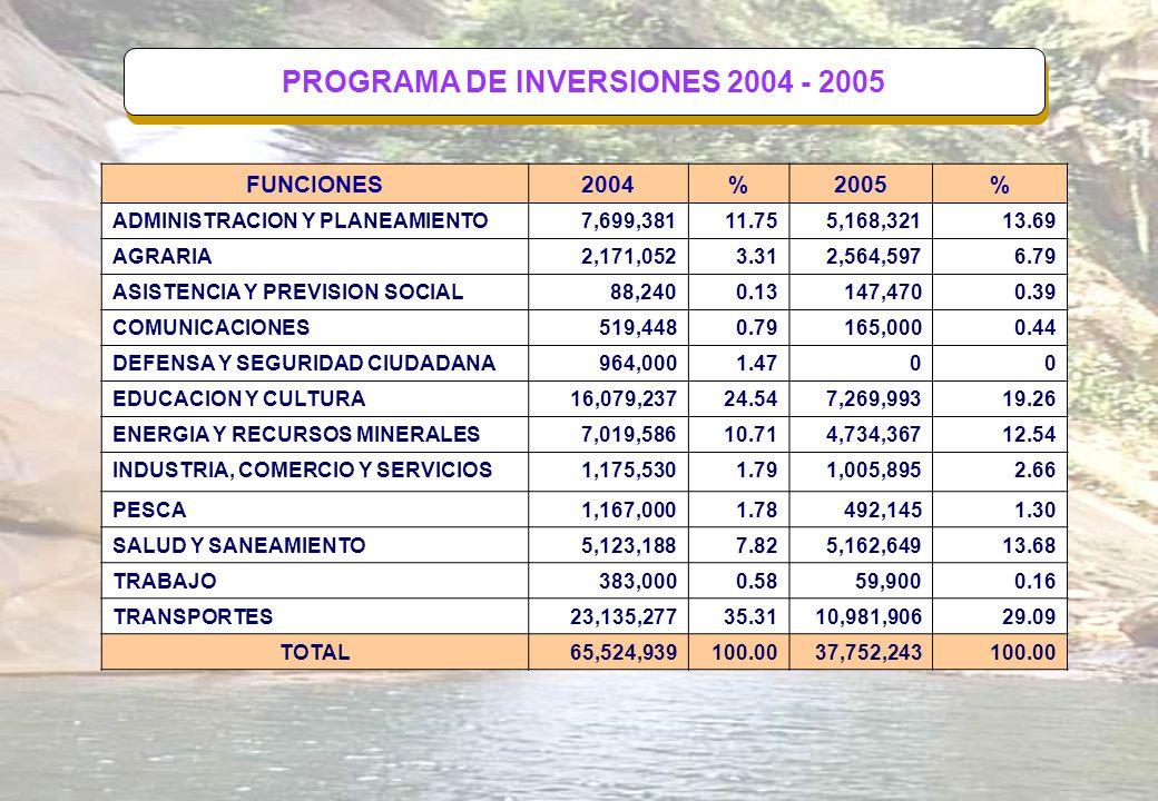 PROGRAMA DE INVERSIONES 2004 - 2005