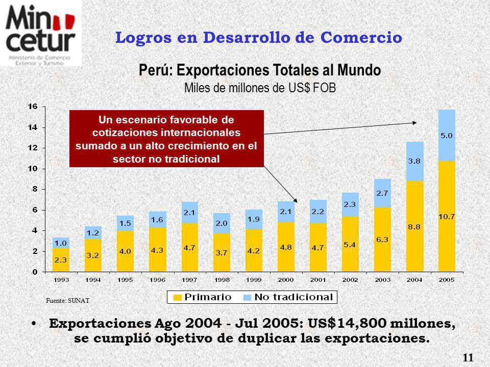 Logros en Desarrollo de Comercio
